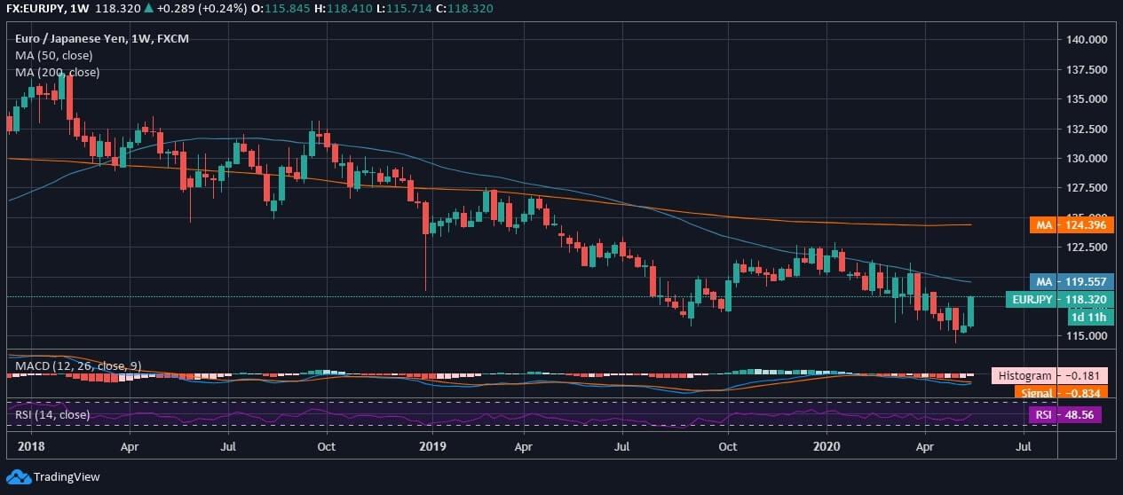 EUR/JPY Price Chart